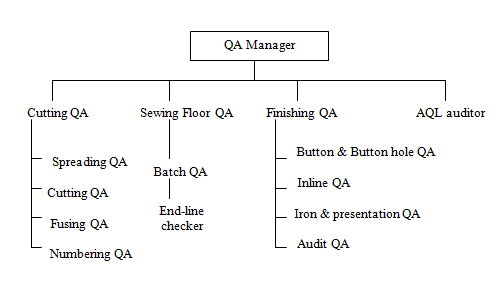 Structure Of Quality Control Department Of Garment Export