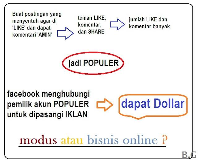 Benarkah Ada Modus Dibalik Status Katakan Amin dan Like di Facebook ?