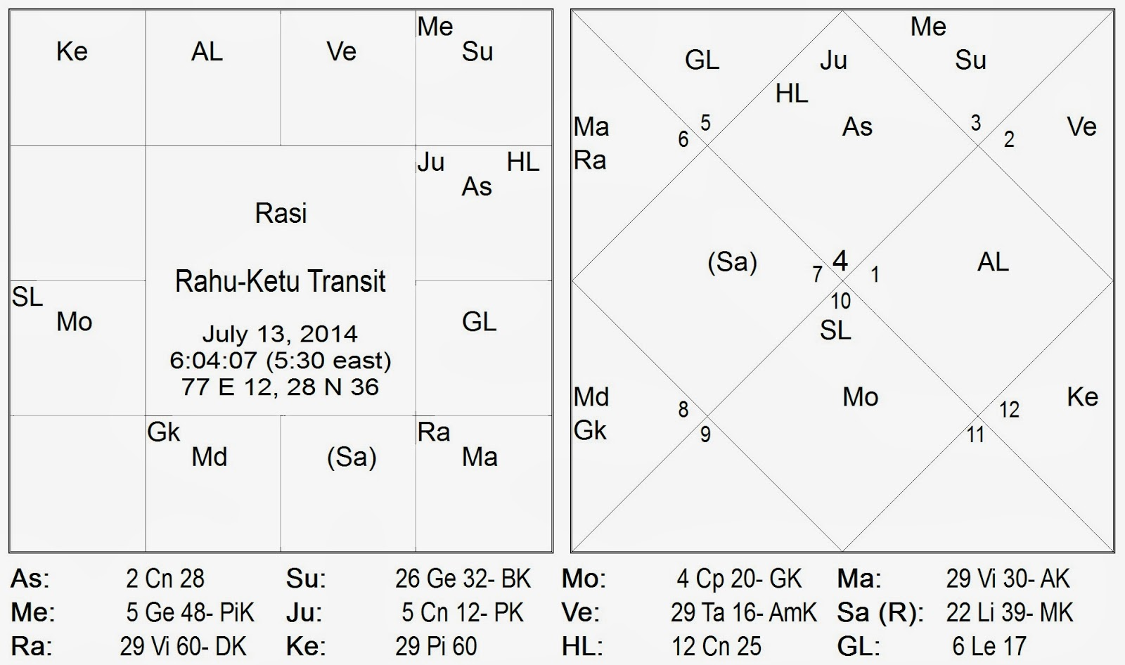 Rahu ketu transit gochara peyarchi to virgo pisces kanya meena rashi on july 13 2014 in vedic astrology its mysterious and compulsive impact on your