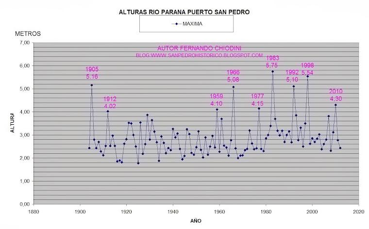 GRAFICO ALTURA DEL RIO PARANA