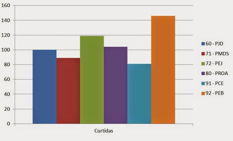 Aqui tem um gráfico com as curtidas dos partidos.