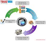 Nhận ngay 2.000.000 đồng vào tài khoản khi đăng ký kiếm tiền cùng Trustcard
