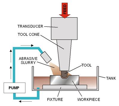 Mechanical Engineers Ultrasonic Machining