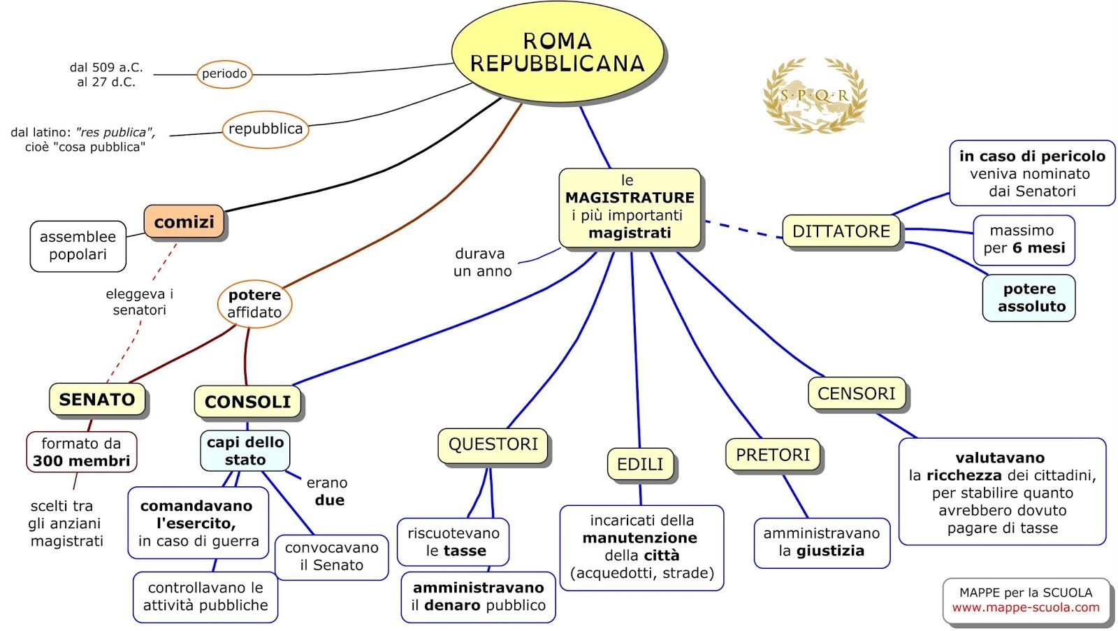 Mappe Per La Scuola Roma Repubblicana