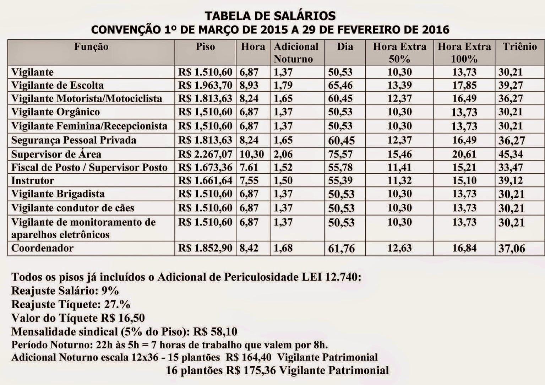 Tabela Salarial Vigilantes 2015-2016