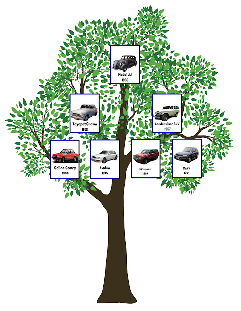Toyota Family Tree, Toyota infographic, LandCruiser, 4Runner, Rav4, Camry, Avalon, Toyota social media