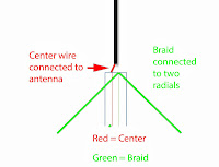 Beginner, antenna, RTL-SDR, DIY, newbie, tips, radio, VHF, UHF, construction, schematics, wire, braid, conductor