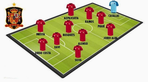 Spain World Cup 2014 line-up