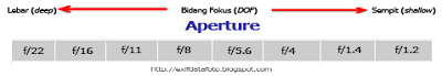 aperture dof diagram