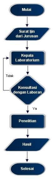 Penelitian laboratorium proses manufaktur 1 diagram alir penelitian laboratorium proses produksi i ccuart Images