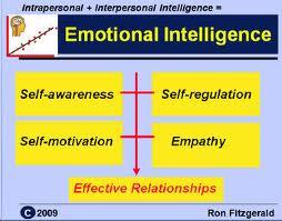 Phd thesis emotional intelligence