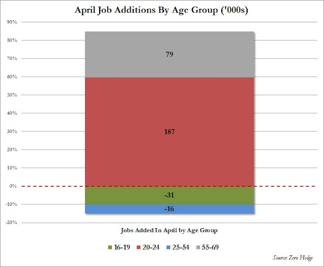 April Employment Increase: Nothing But Menial Jobs - Jobs By Age Group
