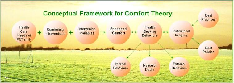 concept of comfort The concept of comfort is an important one for nursing, but because of its complexity, it has not been analyzed, operationalized or structured for nursing science.