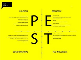 What is PEST Analysis? | Marketing