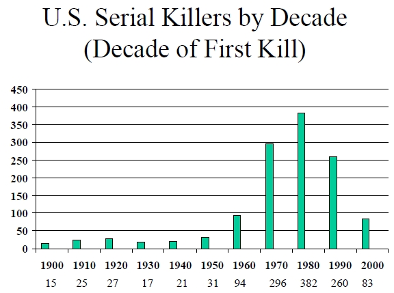 The Skeptical Juror Feb - Map of serial killers are active in the us