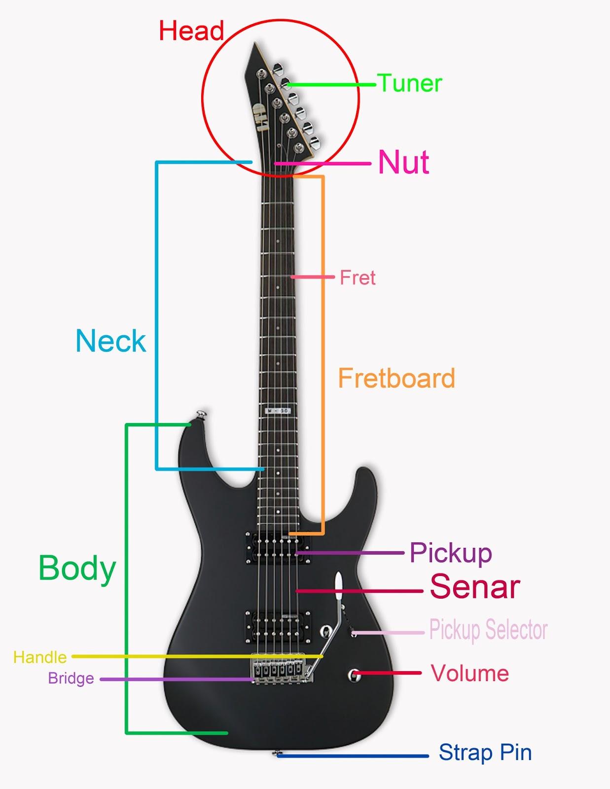 Image Result For Ukuran Senar Gitar Listrik