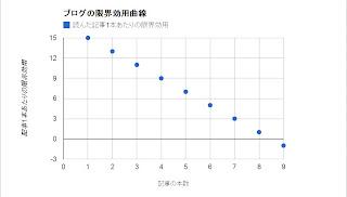 ブログの限界効用曲線