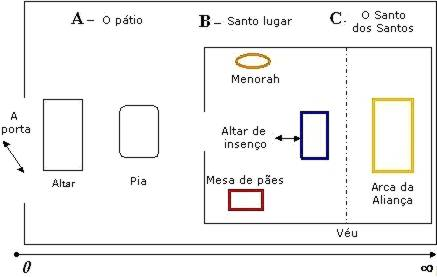 Mapa do Tabernáculo/Santuário, arca da aliança, templo de Moisés