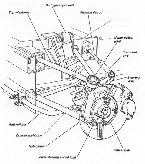Suspension Diagram On 2000 Dodge Durango Body Control Module Location