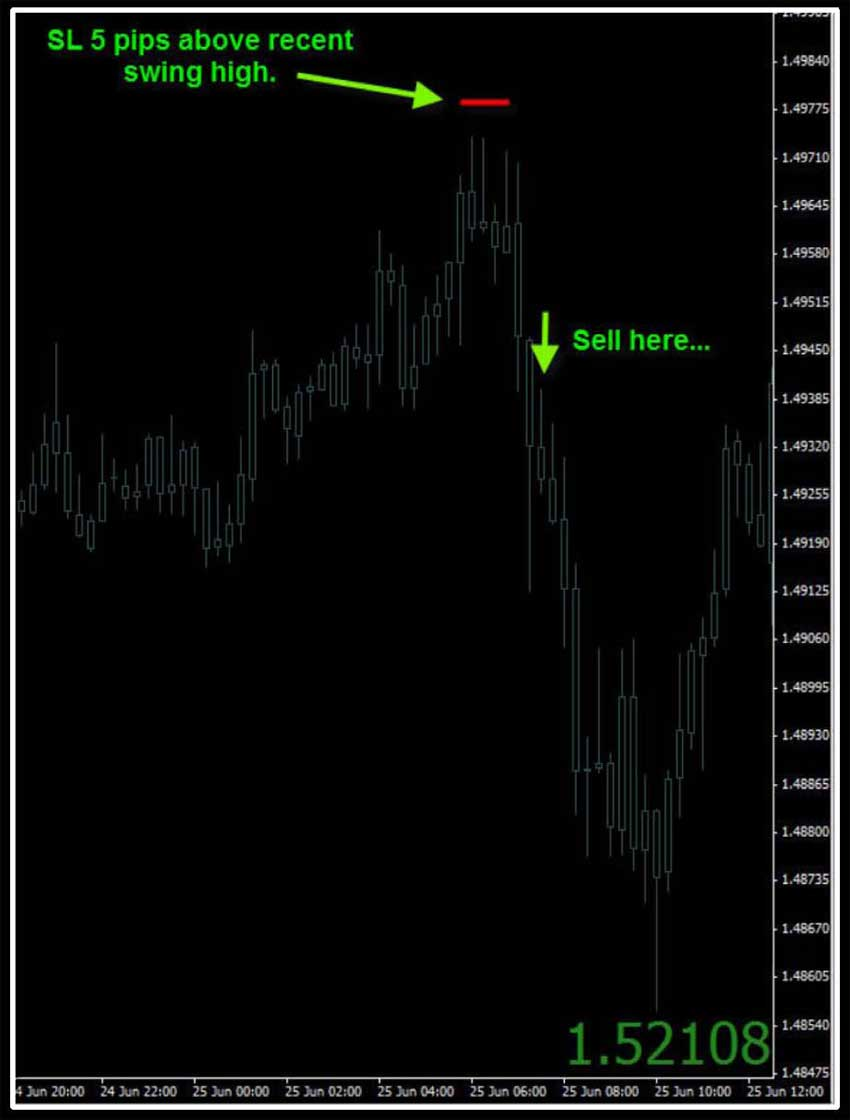 Forex u turn indicator circuit