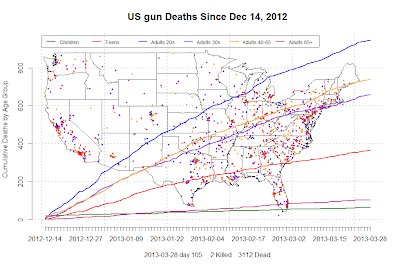 Generate GIS integrated animation:Gun deaths animation – R