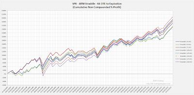 SPX Short Options Straddle Equity Curves - 66 DTE - Risk:Reward 45% Exits