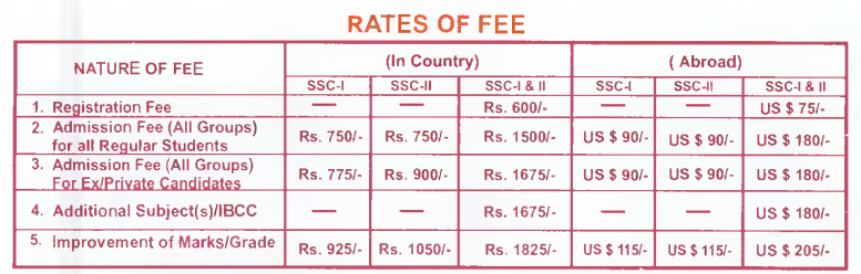FBISE Federal Board SSC Part 1, 2 Schedule & Admission Form 2014