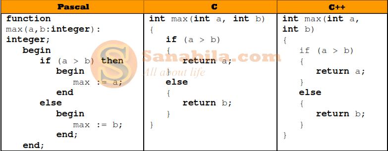 Perbedaan Bahasa Pemrograman Pascal, C, dan C++ dari Segi Fungsi dan Prosedurnya