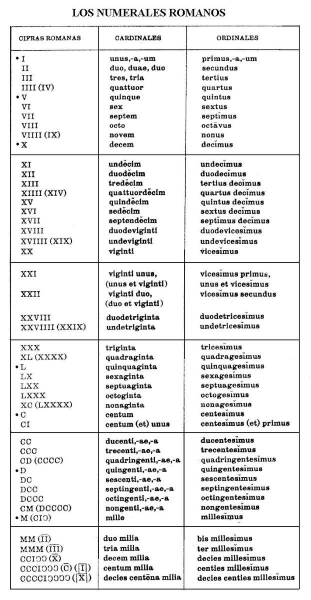numeros romanos que les pueden ser de utilidad tablas de numeros