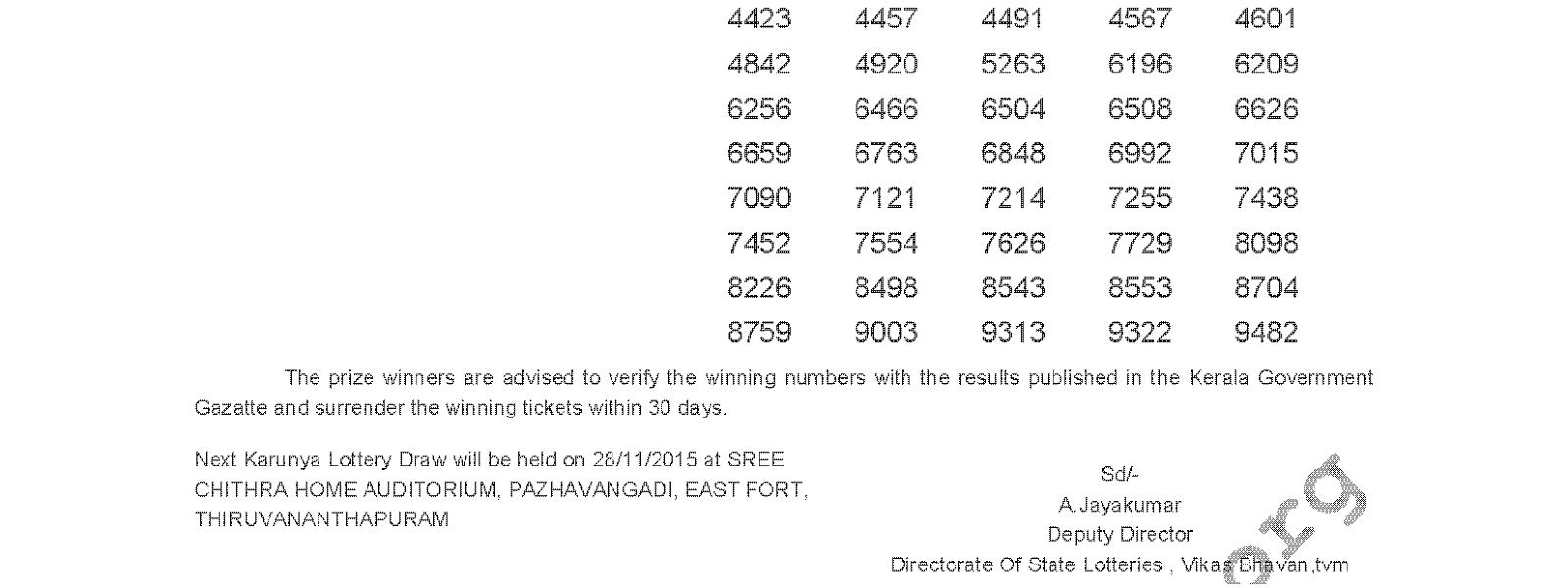 Karunya Lottery KR 216 Result 21-11-2015