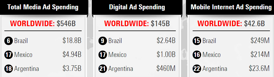 brazil argentina and mexico digital spending