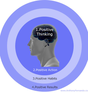 A diagram of the benefits of positive thinking.