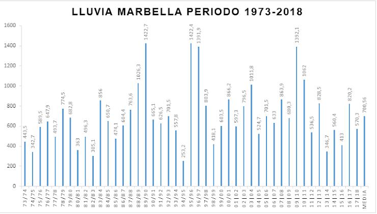 Gráfica lluvia Marbella 1973-2018