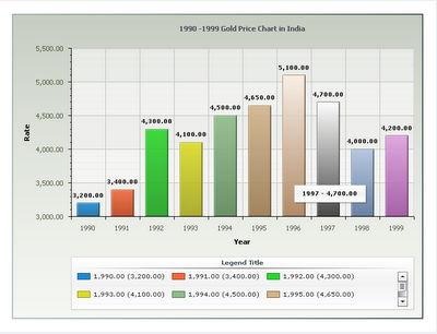 Gold Prices Chart 10 Years 1990 to 1999 Gold Price Chart