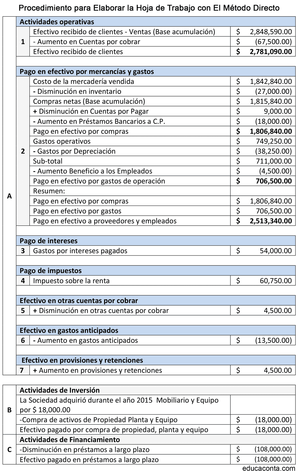 FLUJO DE EFECTIVO SEGÚN NIIF PARA PYMES – METODO DIRECTO ~ Educaconta