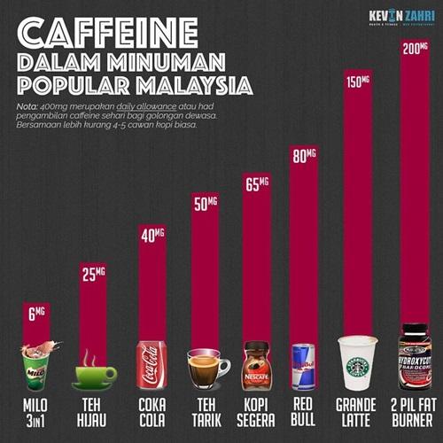 senarai minuman ada kafein, contoh minuman ada kafein, had pengambilan kafein dalam sehari, minuman ringan, softdrinks ada kafein, kopi, penggemar kopi, jumlah kandungan kafein dalam minuman popular Malaysia, sebab tak boleh minum kafein berlebihan, kesan minum kafein, kebaikan dan keburukan kafein