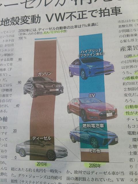 自動車予測 2050 IEA ハイブリッド車 ガソリン車 EV 電気自動車 シェア