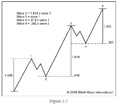Elliott <br />Wave Sequence