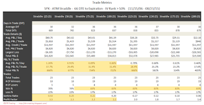SPX Short Options Straddle Trade Metrics - 66 DTE - IV Rank > 50 - Risk:Reward 25% Exits