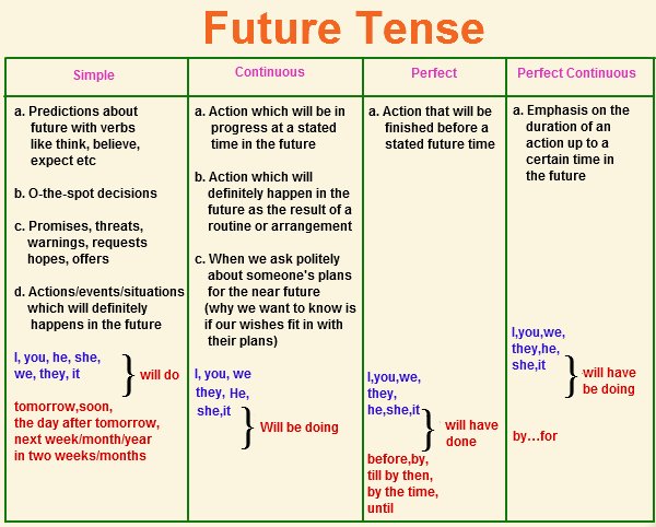 What tense should I use when writing an essay?