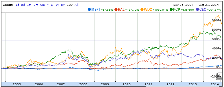 5 Top Dividend Paying Growth Stocks with Big Returns on Assets