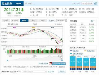 中国株コバンザメ投資 香港ハンセン指数20130703