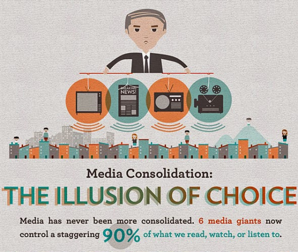 Facts on Media in America: Did You Know?