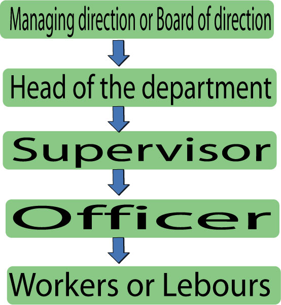 superior and subordinate communication Vertical communication could be top-down or bottom-up the top-down channel  is one in which the superior apprises his subordinates of all the tasks they are.