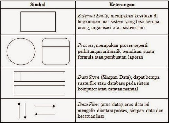 Diagram kontesks dan data flow diagram dfd coooasspkdjasld ccuart Images