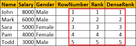 row_number vs rank vs dense_rank in sql server