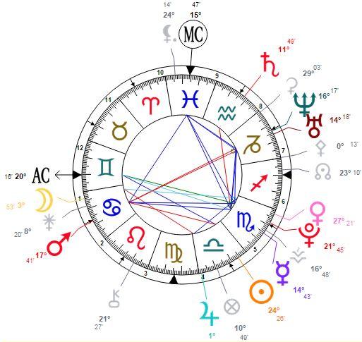 My Birth Chart Ortolanapasta Ortolana Clare