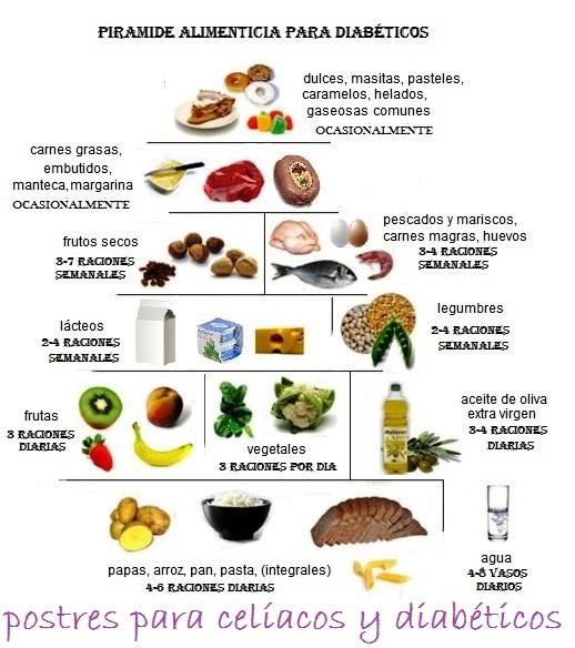 Postres para celiacos y diabeticos dieta para la diabetes - Alimentos que no debe comer un diabetico ...