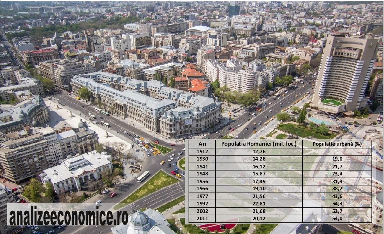 Evoluția populației urbane la recensăminte