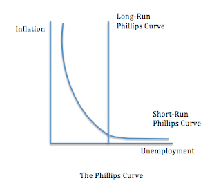 macroeconomics relationship between inflation rates and the To evaluate, does the relationship between unemployment and inflation described in the macroeconomic article is the same as the one described by the phillips curve to evaluate further, look back at your choice of the diagram and the conclusions drawn from it.